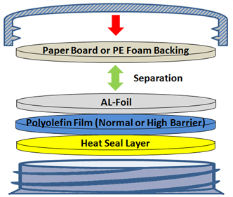 2pc Induction Seal Liner Product Composition